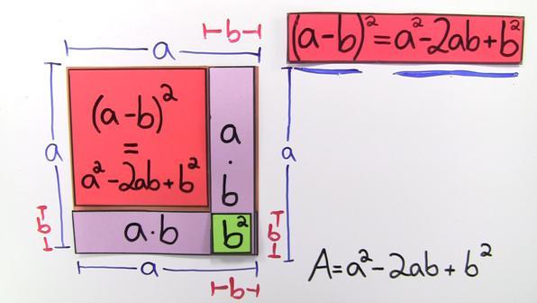 Distributivgesetz und binomische formeln mit hilfe von flaechen erklaeren vorschaubild