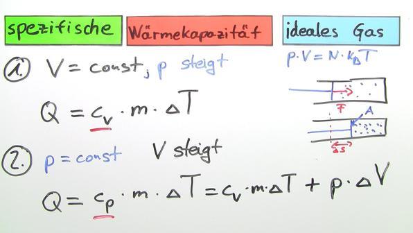 Spezifische Wärmekapazität eines idealen Gases