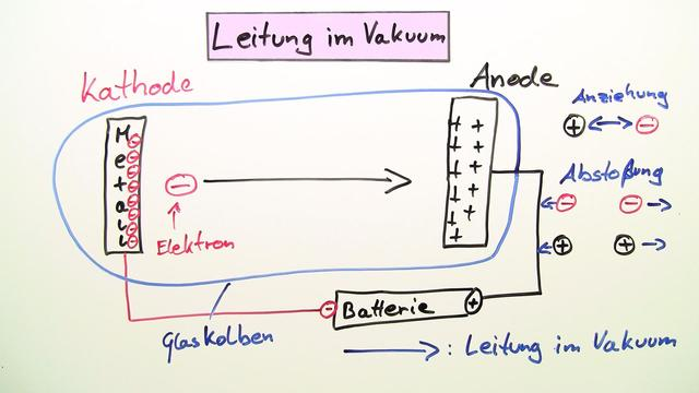 Leitung im Vakuum Glühemission Fotoemission – Physik online lernen