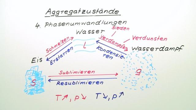 Aggregatzustände – Einführung
