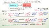 Säure-Base-Paare und Ampholyte
