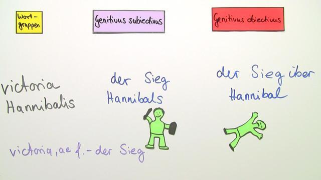 Genitivus subiectivus und obiectivus (Übungsvideo)
