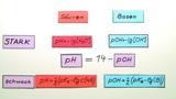 pH-Wert Berechnung – Einführung