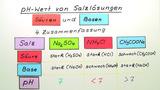 pH-Wert von Salzlösungen