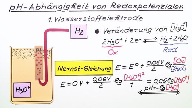 pH-Abhängigkeit von Redoxpotenzialen