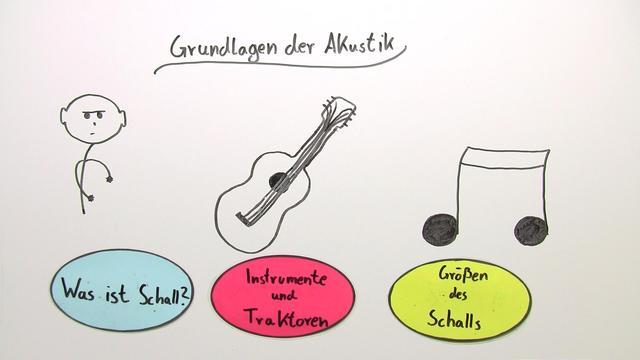 Grundlagen der Akustik