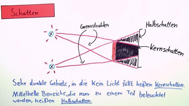 Ausbreitung des Lichts – Physik online lernen