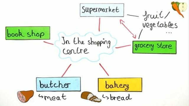Shopping – Vokabeln zum Thema Einkaufszentrum