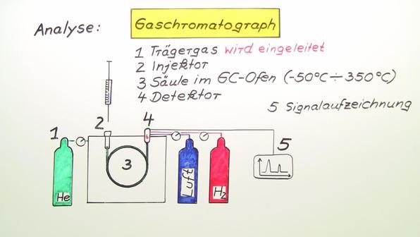 538 gaschromatographie