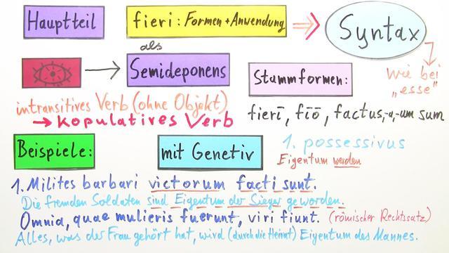 fieri - Syntax des Semideponens