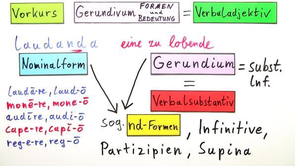 Gerundium und Gerundivum - Bildung online lernen