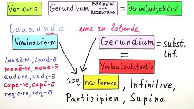 Gerundivum – Formen und Bedeutung