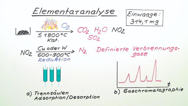 Elementaranalyse