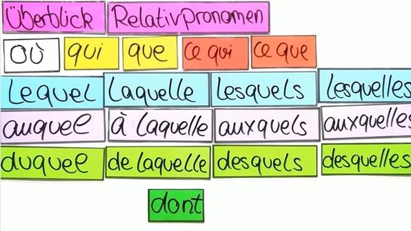 Relativpronomen – Überblick