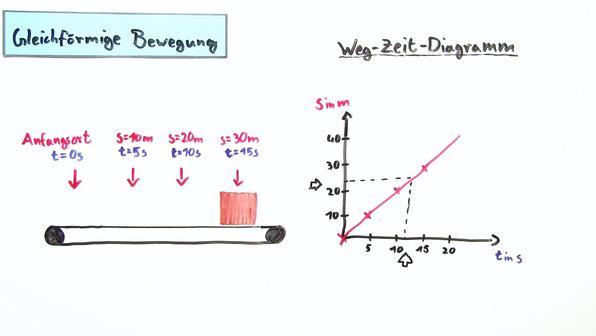 Bewegungen in s-t-Diagramme und v-t-Diagramme