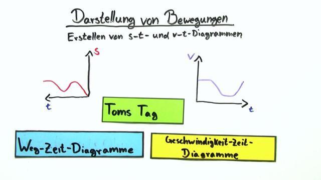 Darstellung von Bewegungen Teil II: Erstellen von s-t- und v-t-Diagrammen
