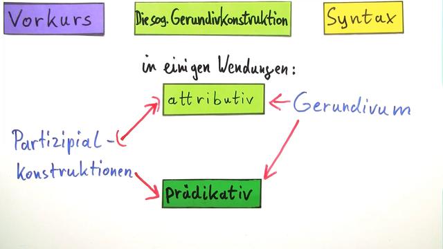 Gerundivkonstruktion – Einführung