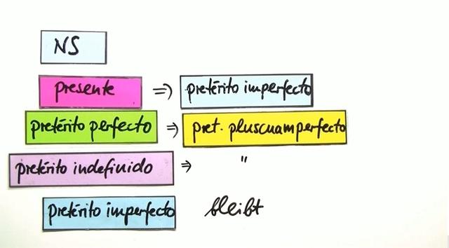 Indirekte Rede mit Zeitenverschiebung im Indikativ – Spanisch online ...
