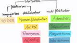 Wortarten – Überblick