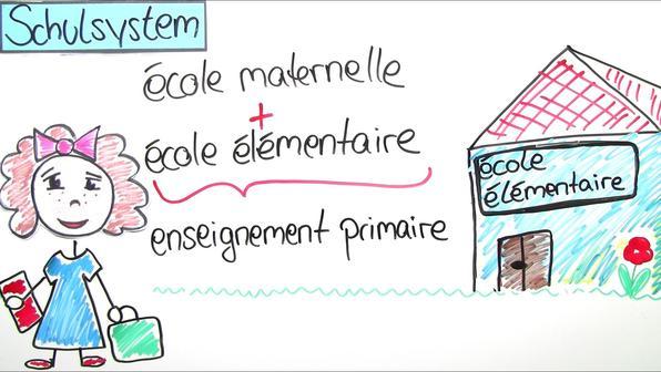 Vorschaubild das franzoesische schulsystem