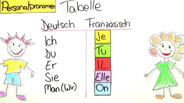 Personalpronomen Singular: je, tu, il, elle, on