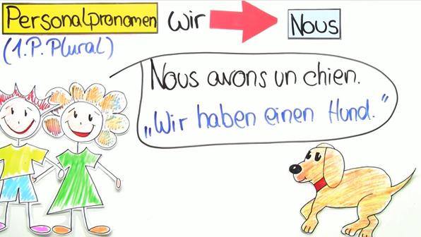 Personalpronomen Plural und Höflichkeitsform: nous, vous, ils, elles