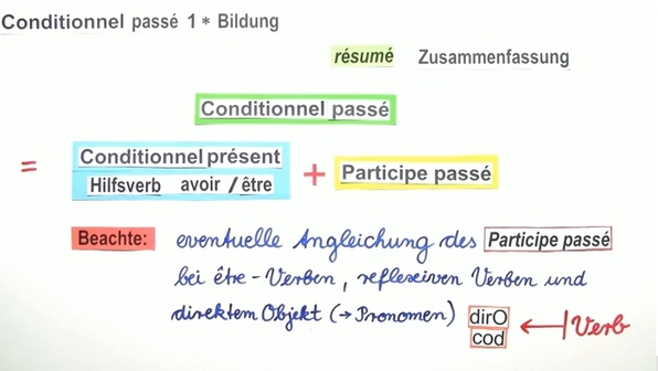Conditionnel Passé – Bildung