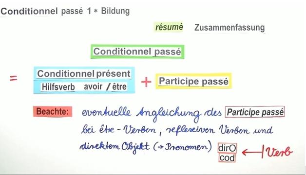 Conditionnel Passé Bildung Französisch Online Lernen