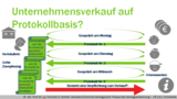 VR 2.6.1 Welche vertragsrechtliche Wirkung haben Verhandlungsprotokolle?