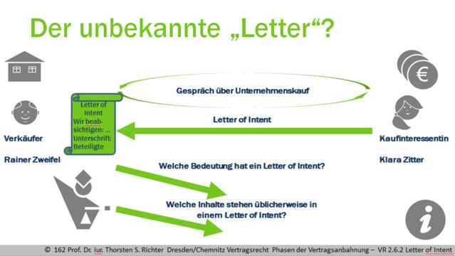vr 262 was ist bei der abgabe einer absichtserklrung zu beachten rechtswissenschaften online lernen - Letter Of Intent Muster Deutsch