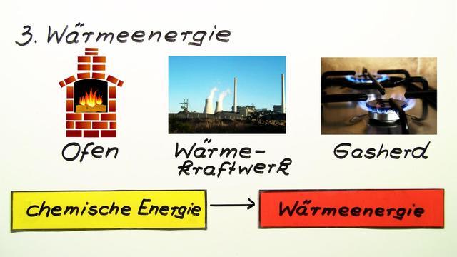 Energieformen bei chemischen Reaktionen – Chemie online lernen