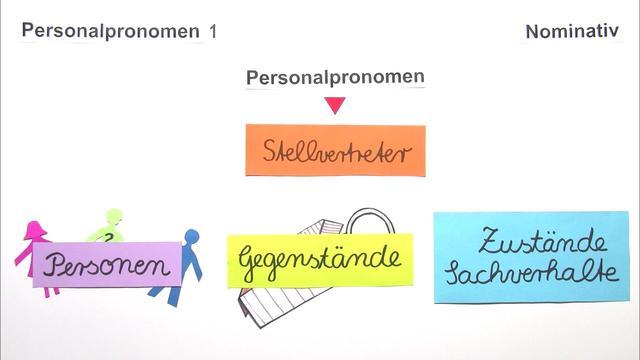 Personalpronomen – Nominativ