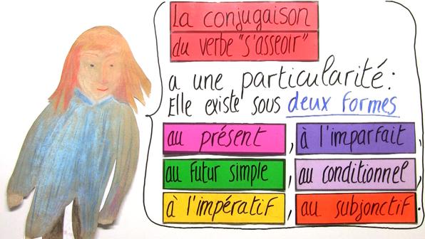 Reflexive Verben auf Französisch online lernen