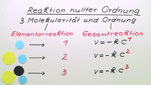 Reaktion nullter Ordnung