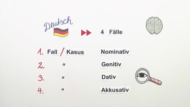 Personalpronomen – Einfach erklärt (inkl. Übungen)