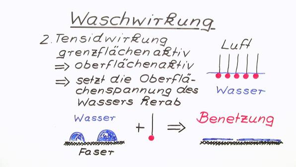 Waschwirkung