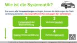 VR 4.5.5 Wie funktioniert das Prinzip der Stellvertretung im Vertragsrecht? System 2