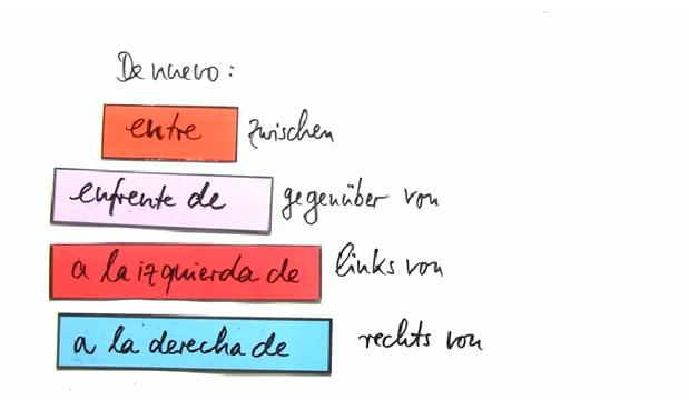 Ortsangaben und Wegbeschreibungen – Spanisch online lernen