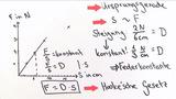 Dehnungsverhalten und Hookesches Gesetz