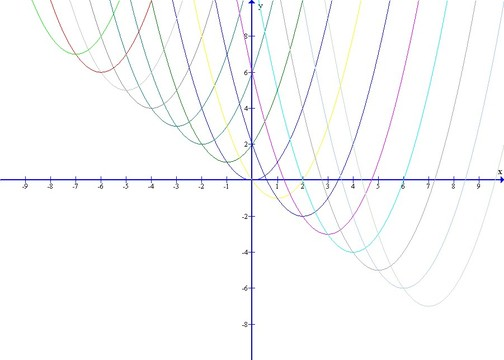 Verschiebung einer Normalparabel (1)