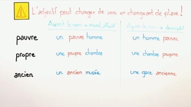 Adjektive und Adverbien auf Franzoesisch online lernen