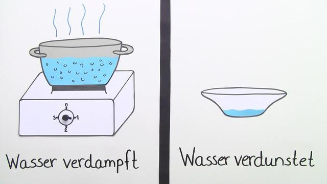 Wann verdunstet Wasser?