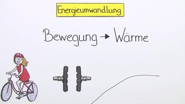 Energieumwandlung
