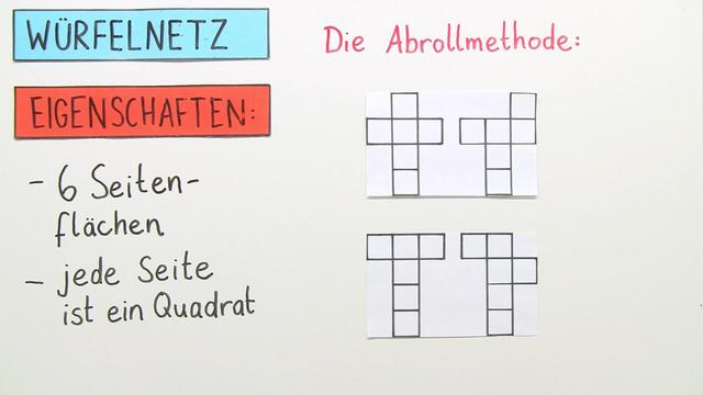 Die Abrollmethode