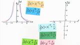 Potenzfunktionen – Hyperbeln, Definitionsbereich, Graph, Symmetrie, Asymptoten