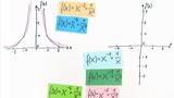 Potenzfunktionen - Hyperbeln, Definitionsbereich, Graph, Symmetrie, Asymptoten