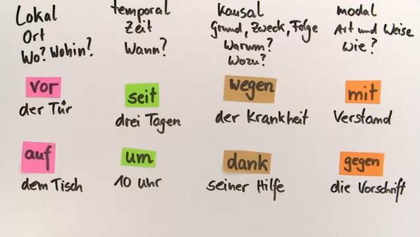 pr228positionen auf deutsch online lernen