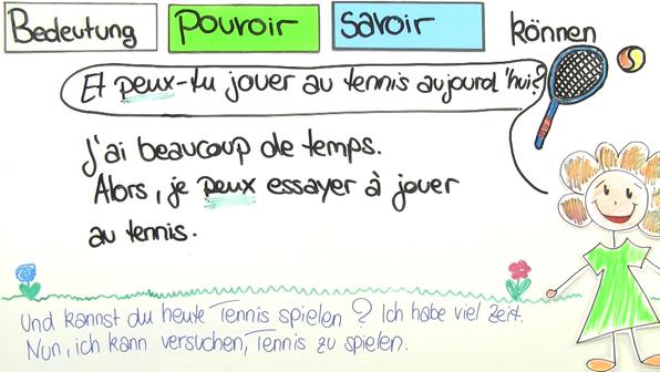 """Modalverben: """"pouvoir"""" und """"savoir"""" – Bedeutung"""