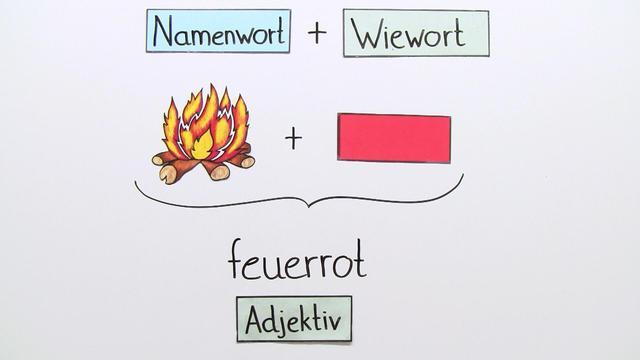 Zusammengesetzte Nomen und Adjektive online lernen