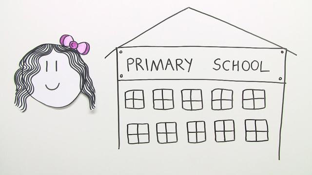 At School – Vokabeln zum Schulgelände und Klassenzimmer